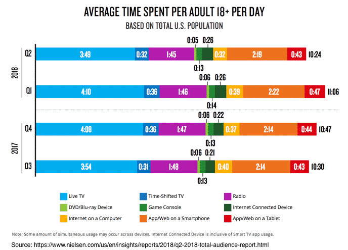 A bar chart showing the shift in media consumption from 2017 - 2018.